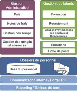 3 fonctions d'un SIRH : Gestion Administrative / Gestion des talents / Dossier du Personnel