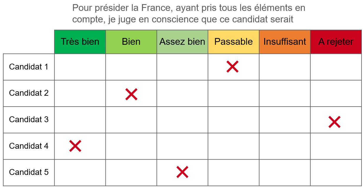 Exemple de vote pour un scrutin au jugement majoritaire