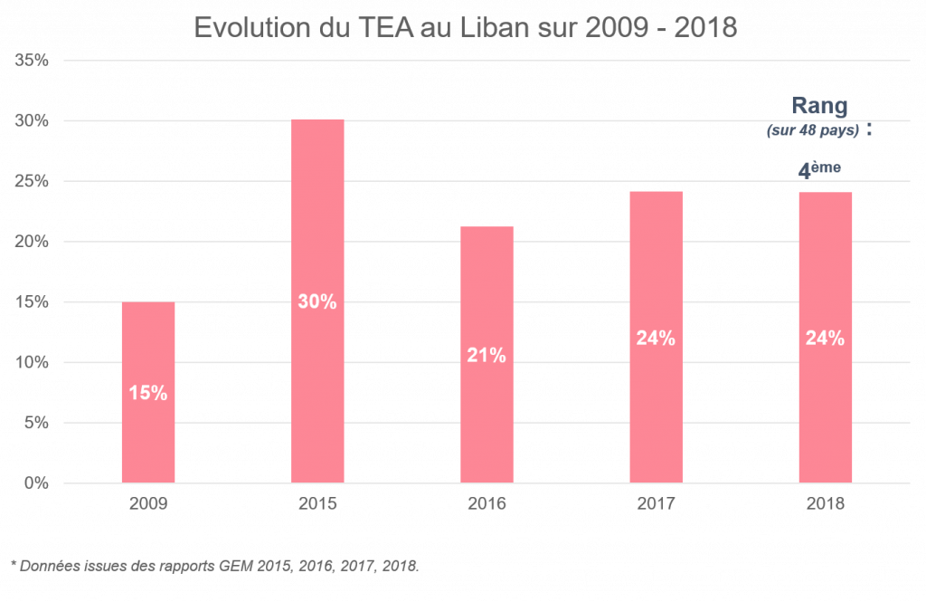 Evolution TEA Liban