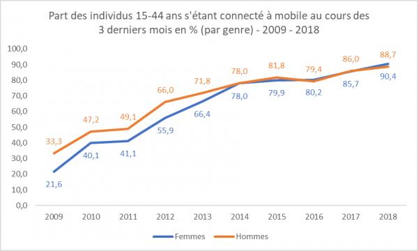 Part des individus 15-44 ans s'étant connecté à mobile au cours des 3 derniers mois en % (par genre) - 2009 - 2018