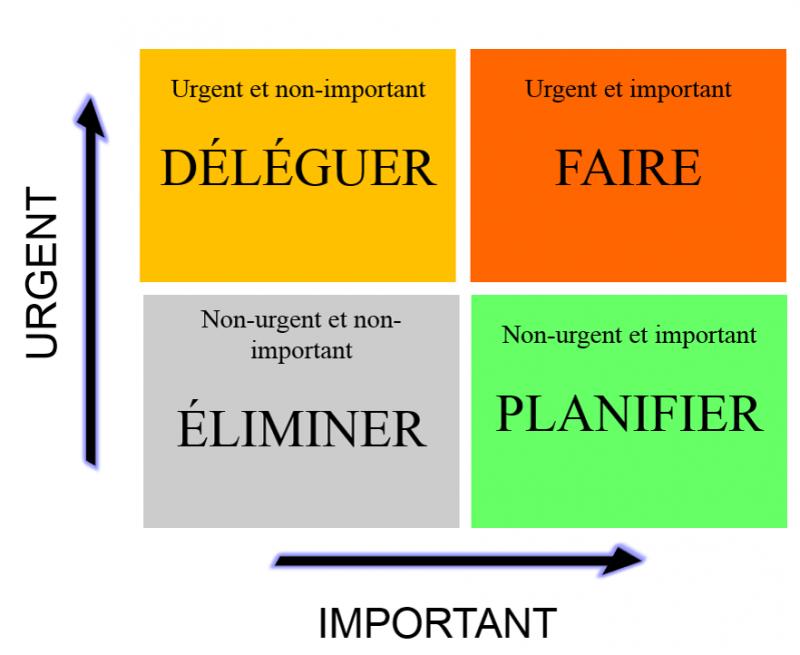 Prioriser ses chantiers sur une matrice à 2 axes : la matrice d'Eisenhower