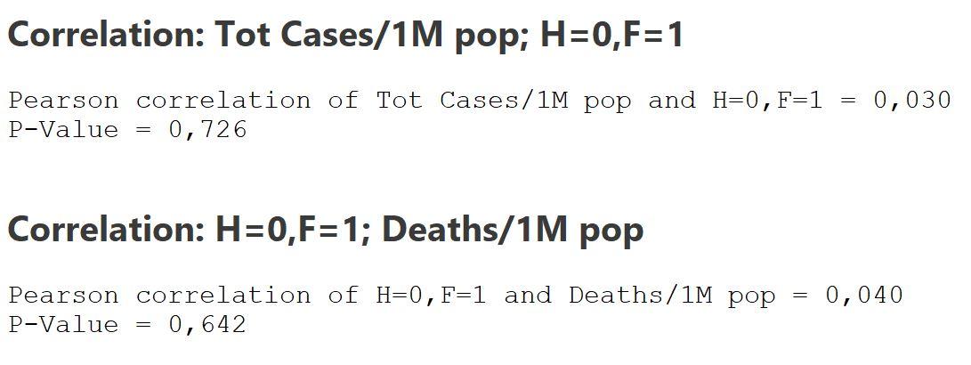 Résultats de corrélation entre le nombre de cas ou le nombre de décès