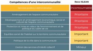 Compétences intercommunalité