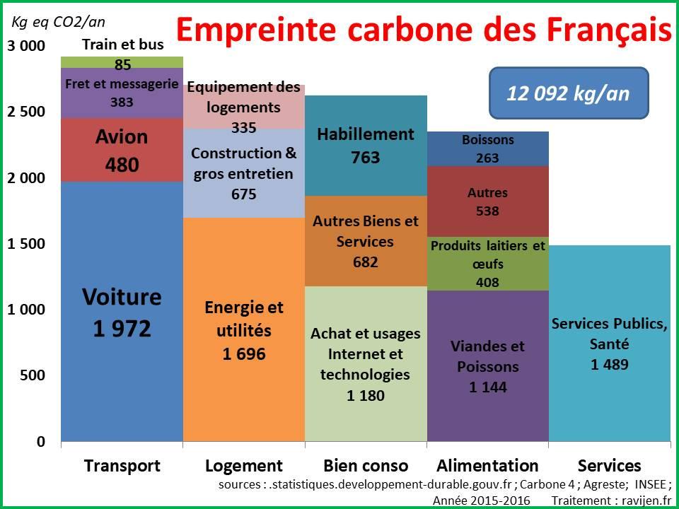 Emissions de GES des Français