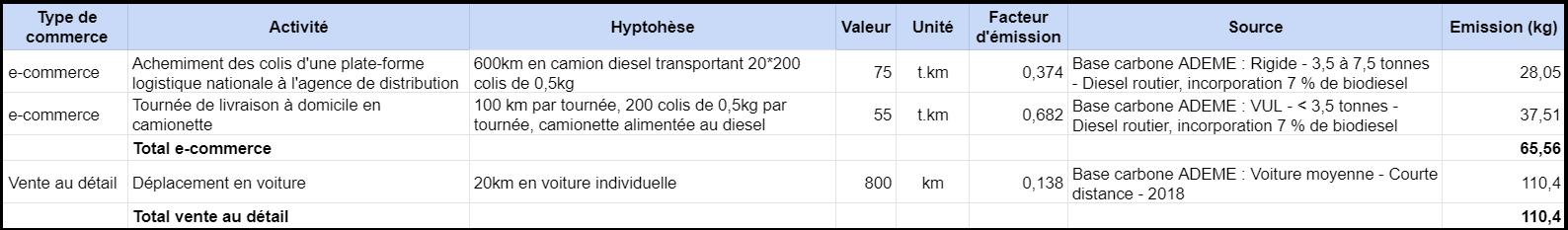 Emissions achats en ligne vs achats physique