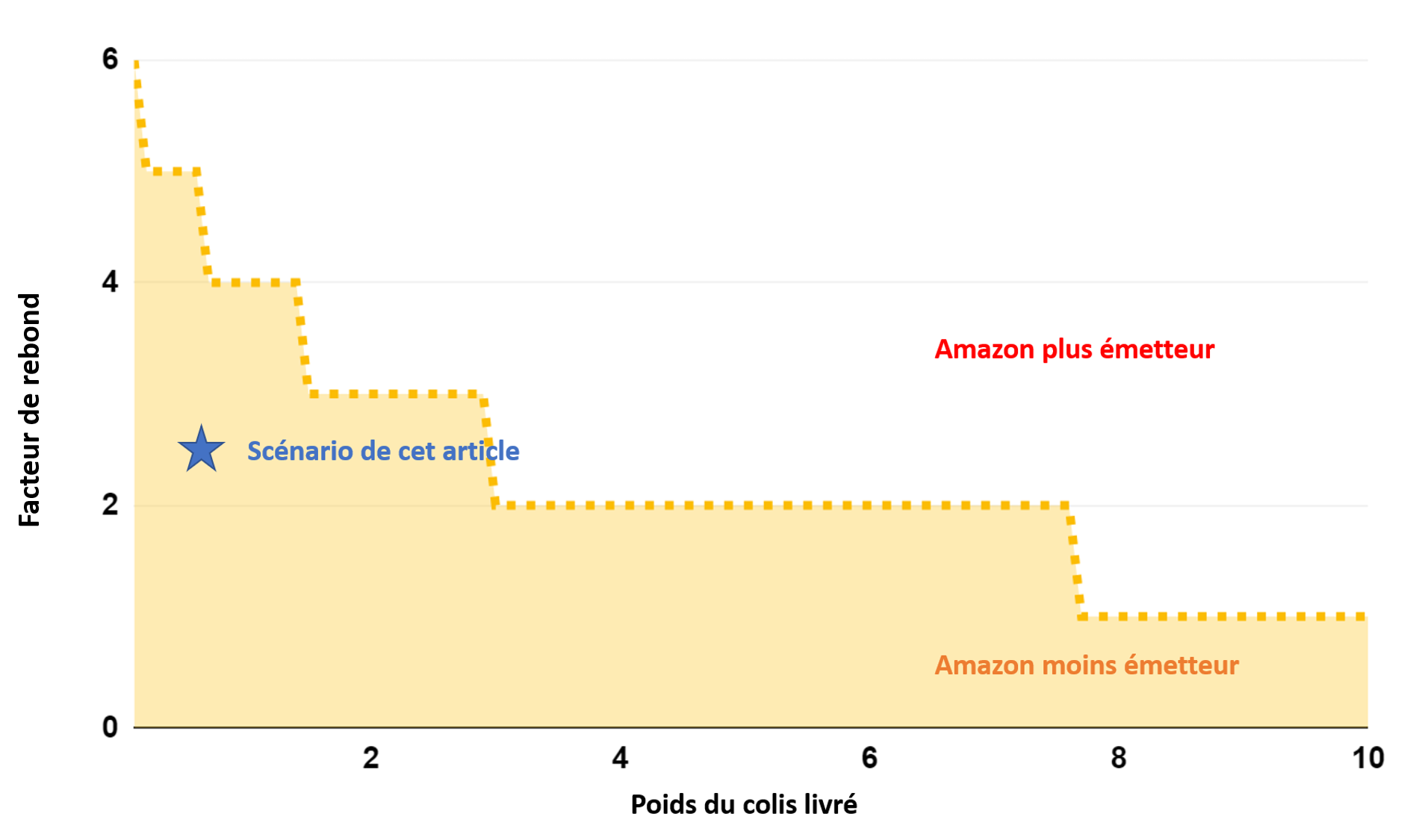 Comparatif des émissions du e-commerce vs on-premise selon le facteur de rebond et le poids du colis