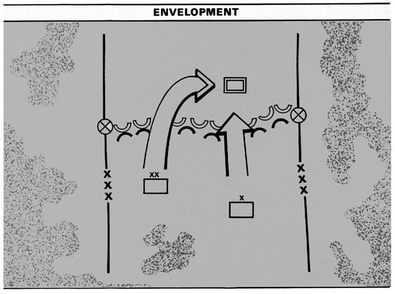 Plan A du Field Manual 100-5