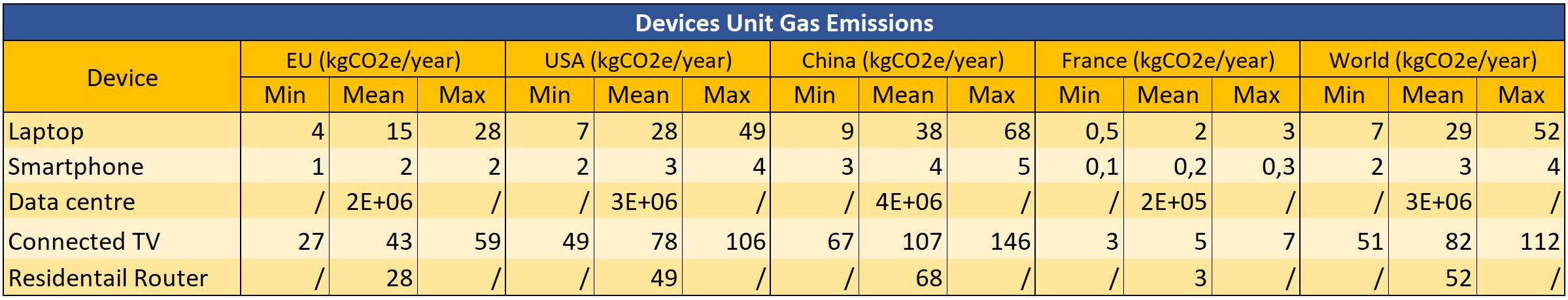 Impact carbone de l'utilisation des appareils électroniques selon la zone géographique