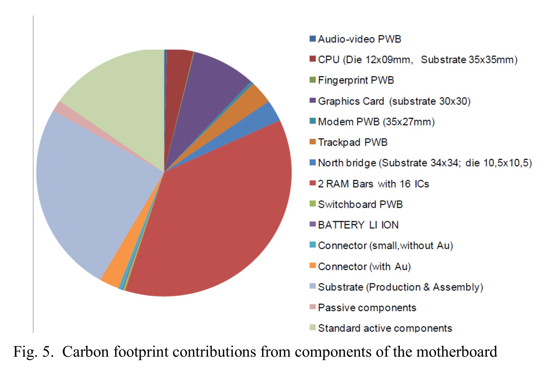 Décomposition de l'impact carbone de la production d'une carte mère