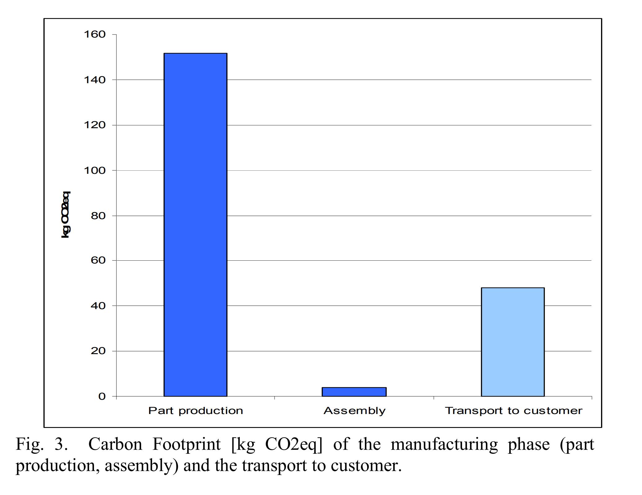 Empreinte carbone de la production assemblage et transport d'un ordinateur portable