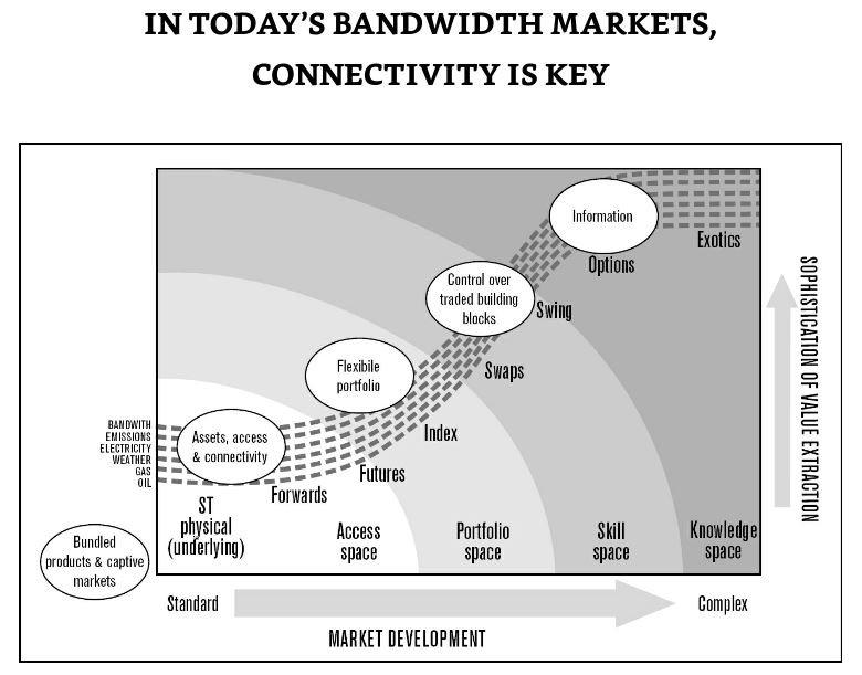Un des schémas de la stratégie d'Enron