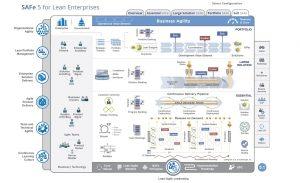 Navigateur Framework SAFe