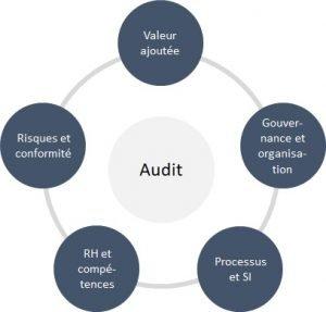 Schéma audit